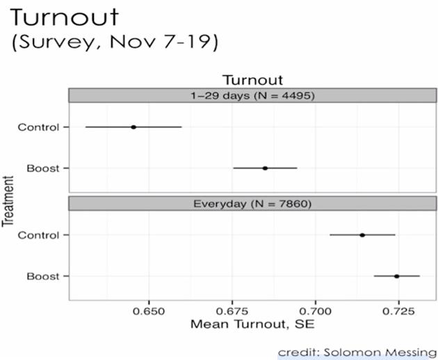 turnout-chart630